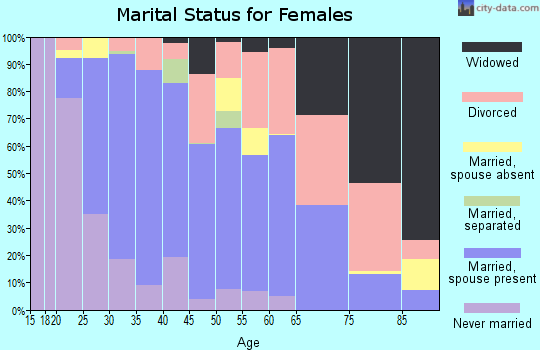 Zip code 59808 marital status for females