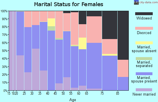 Zip code 59840 marital status for females