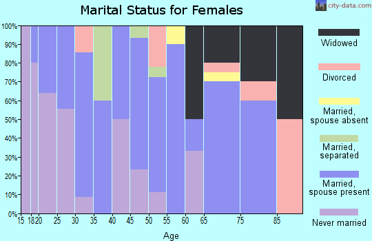 Zip code 59841 marital status for females