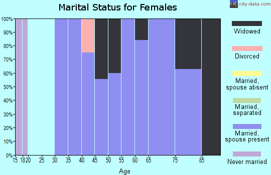Zip code 59843 marital status for females