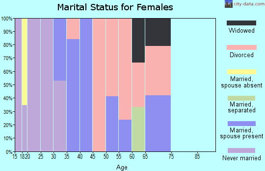 Zip code 59855 marital status for females