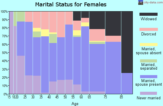 Zip code 59860 marital status for females
