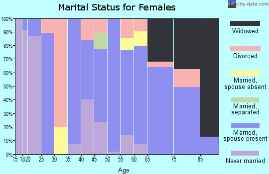 Zip code 59873 marital status for females