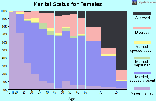 Zip code 59901 marital status for females