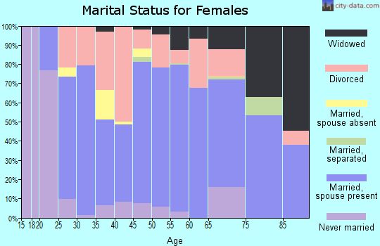 Zip code 59912 marital status for females