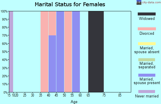 Zip code 59926 marital status for females