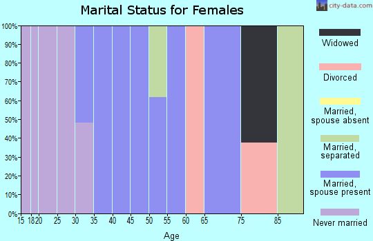 Zip code 59927 marital status for females
