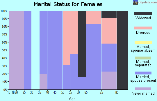 Zip code 59936 marital status for females
