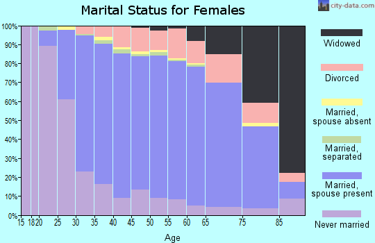 Zip code 60004 marital status for females