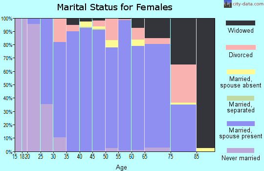Zip code 60012 marital status for females