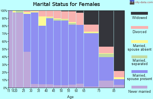 Zip code 60015 marital status for females