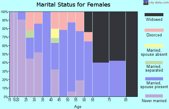 Zip code 60021 marital status for females