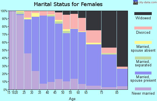 Zip code 60025 marital status for females
