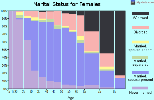 Zip code 60031 marital status for females