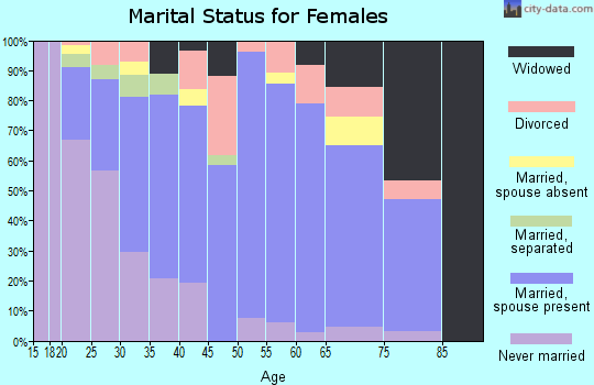 Zip code 60033 marital status for females