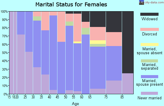 Zip code 60041 marital status for females