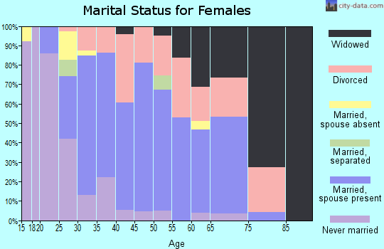Zip code 60042 marital status for females