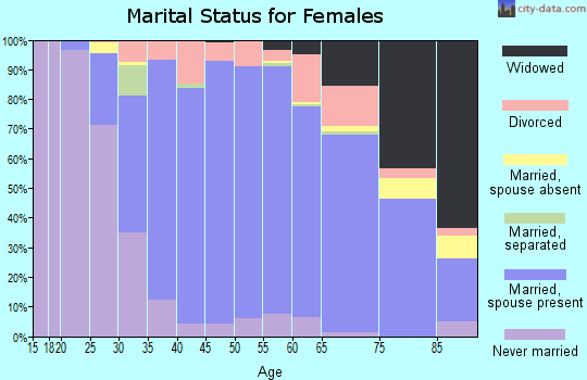 Zip code 60045 marital status for females
