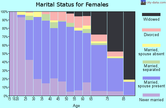 Zip code 60053 marital status for females
