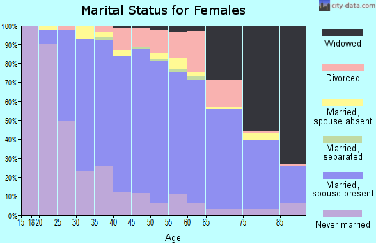 Zip code 60056 marital status for females