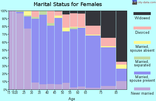 Zip code 60062 marital status for females