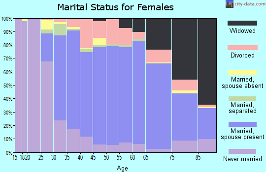 Zip code 60068 marital status for females