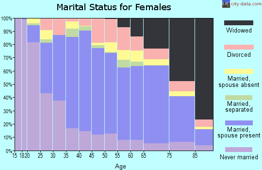 Zip code 60076 marital status for females