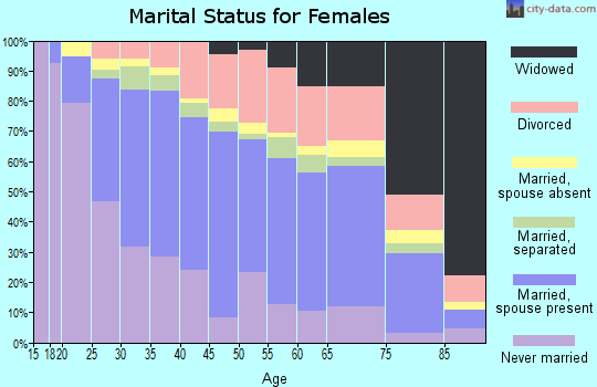 Zip code 60085 marital status for females
