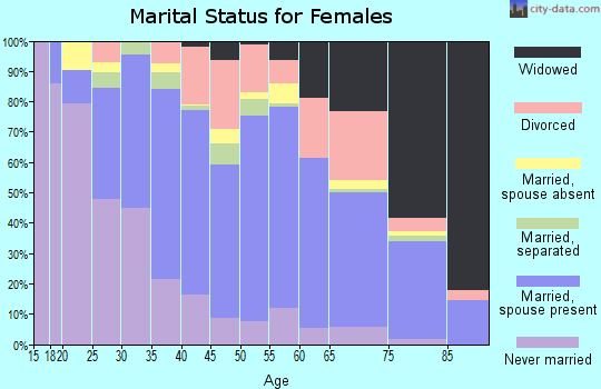 Zip code 60087 marital status for females