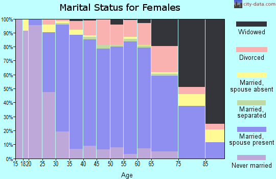 Zip code 60089 marital status for females