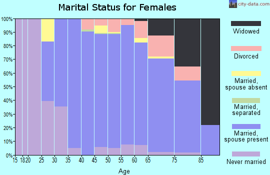 Zip code 60093 marital status for females