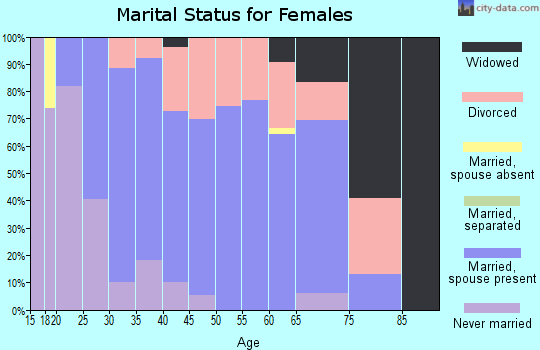 Zip code 60097 marital status for females