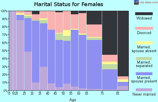 Zip code 60098 marital status for females