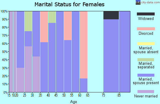Zip code 60109 marital status for females