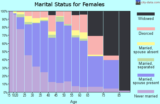 Zip code 60110 marital status for females