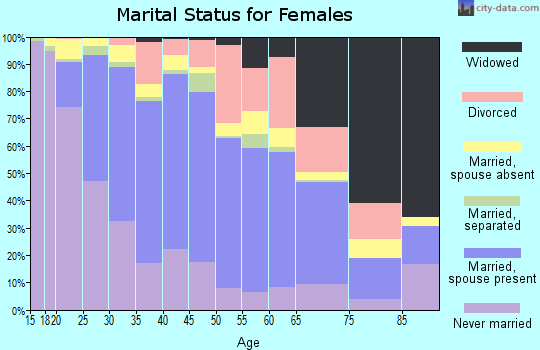 Zip code 60120 marital status for females