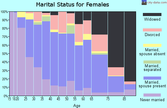 Zip code 60123 marital status for females