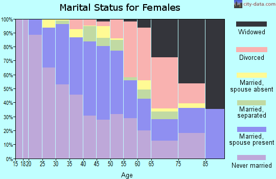 Zip code 60130 marital status for females