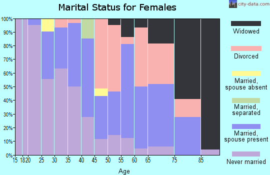 Zip code 60155 marital status for females