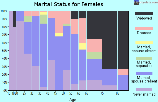 Zip code 60171 marital status for females