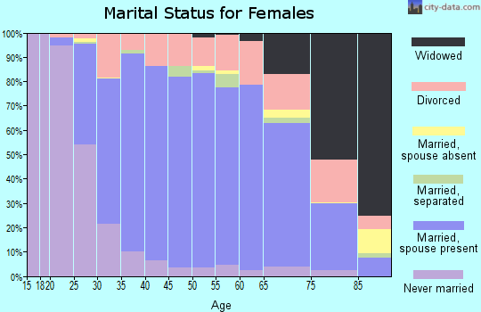 Zip code 60174 marital status for females