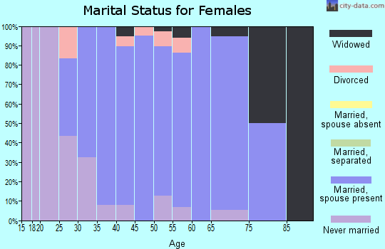 Zip code 60184 marital status for females