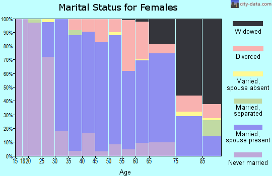 Zip code 60190 marital status for females