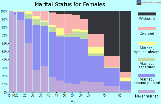 Zip code 60402 marital status for females