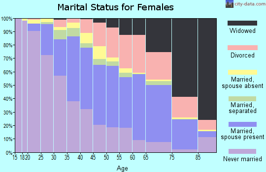 Zip code 60411 marital status for females