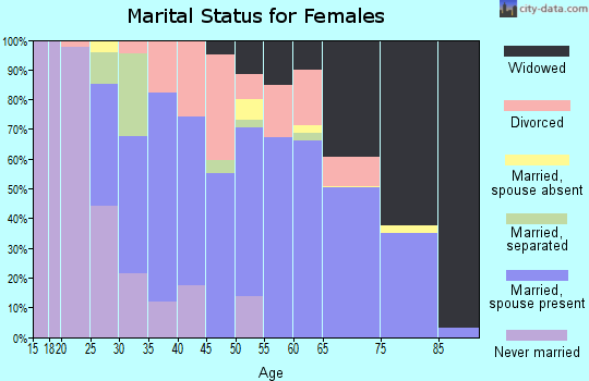 Zip code 60416 marital status for females