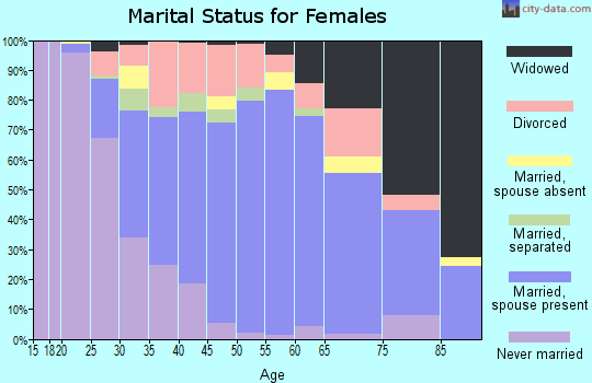 Zip code 60417 marital status for females
