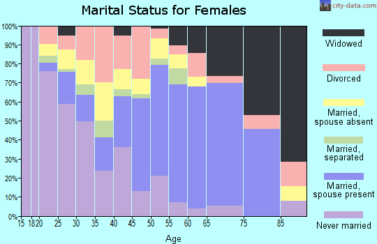 Zip code 60420 marital status for females