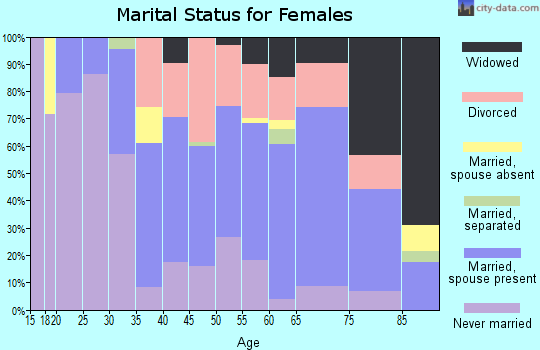 Zip code 60425 marital status for females