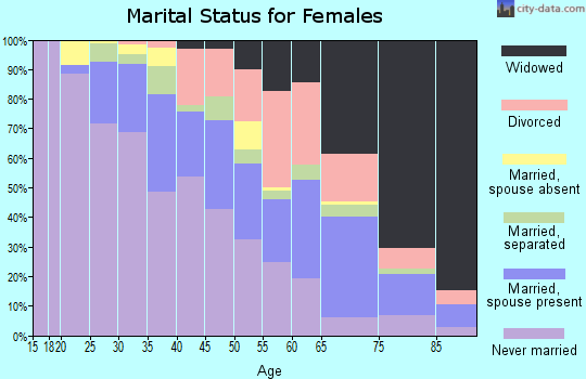 Zip code 60426 marital status for females